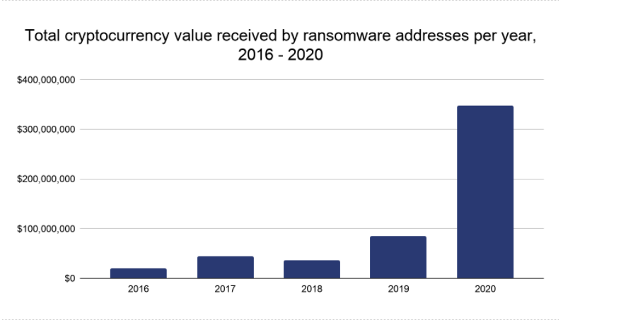 Ransomware attacks in 2020